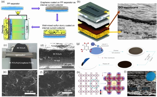 Open Office Download Chip Frisch Graphene A Promising 2d Material for Electrochemical Energy Storage