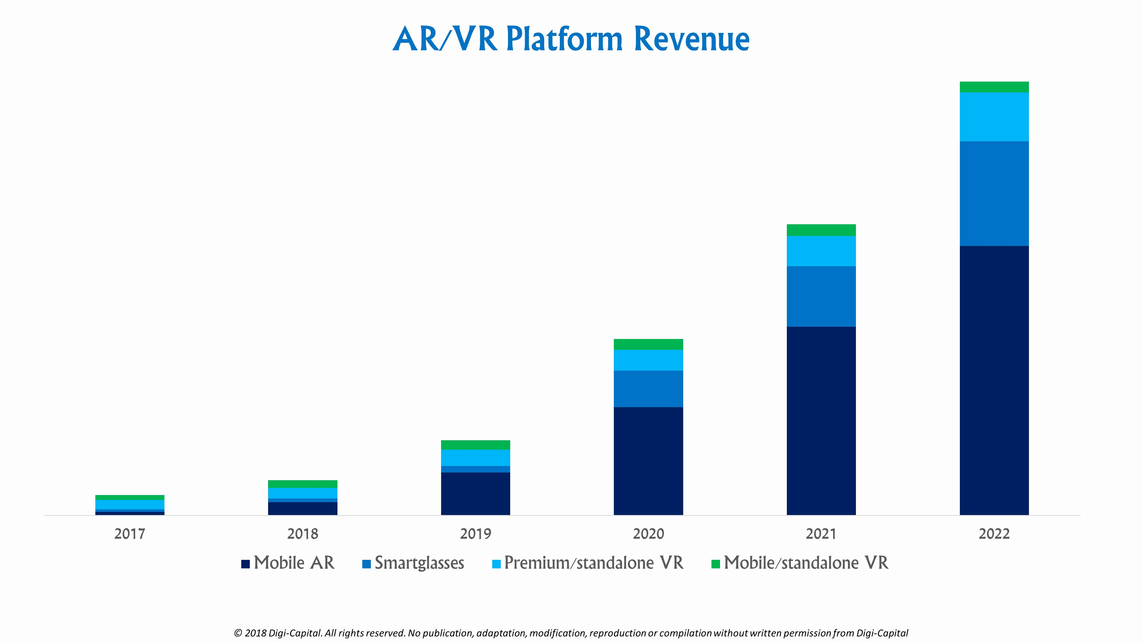 Spotify Family Telekom Elegant Ubiquitous Ar to Dominate Focused Vr by 2022